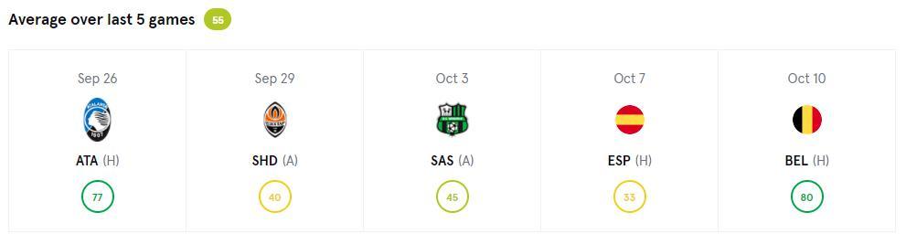 ニコロ・バレッラの過去5試合の平均