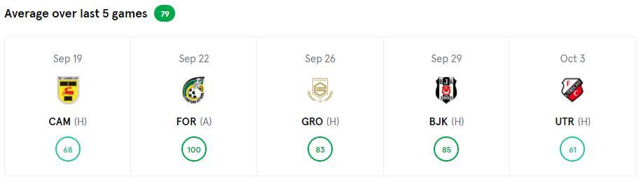 ノゼア・マズラウィの過去5試合の平均
