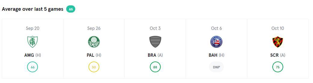 ファビオ サントスの過去5試合の平均